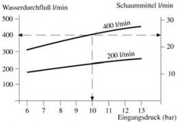 Z2R-leich Skalat